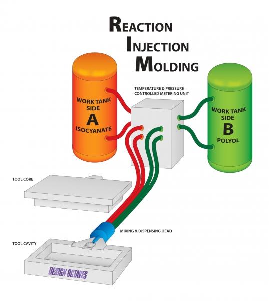 Reaction Injection Molding (RIM) Services   RIM Design   RIM